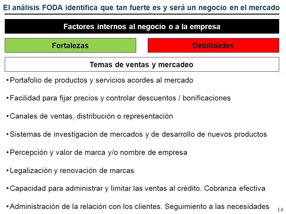 14 Factores internos al negocio o a la empresa FortalezasDebilidades Portafolio de productos y servicios acordes al mercado Facilidad para fijar preci