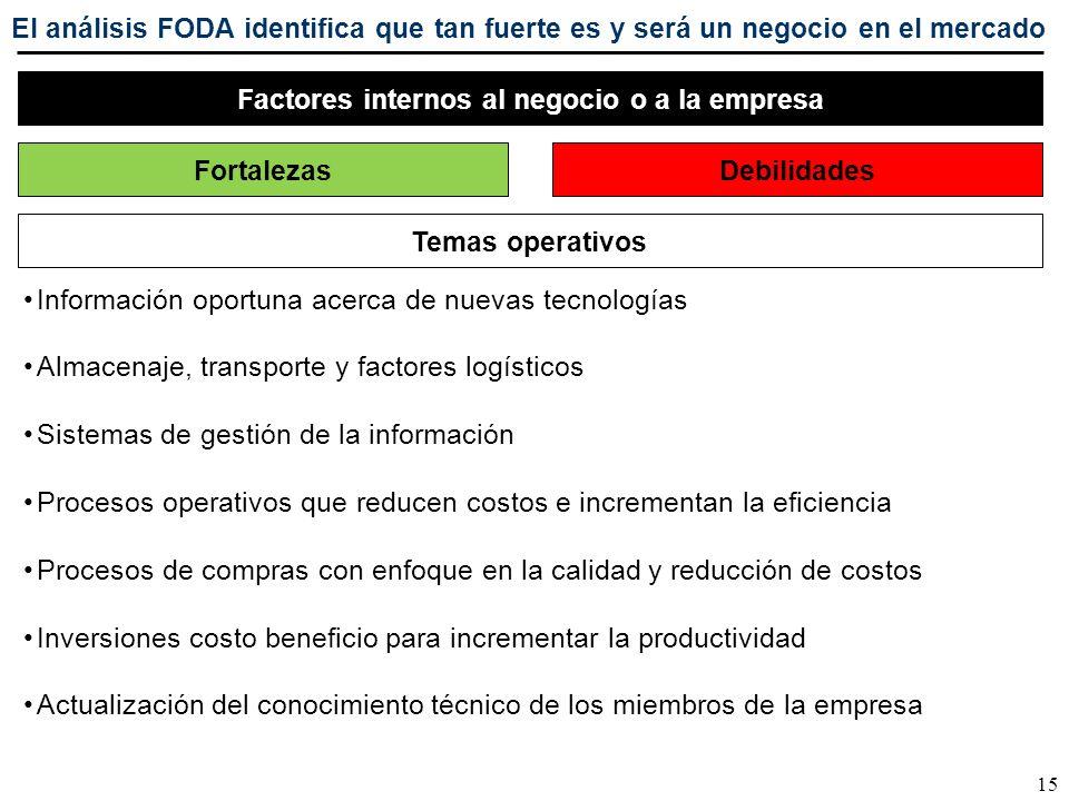 15 Factores internos al negocio o a la empresa FortalezasDebilidades Información oportuna acerca de nuevas tecnologías Almacenaje, transporte y factor
