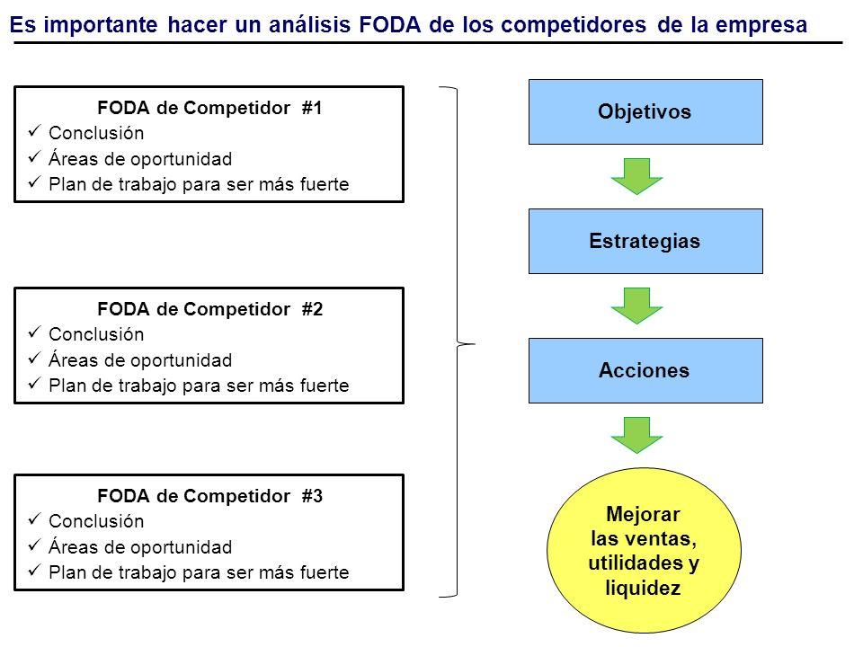 Es importante hacer un análisis FODA de los competidores de la empresa FODA de Competidor #1 Conclusión Áreas de oportunidad Plan de trabajo para ser