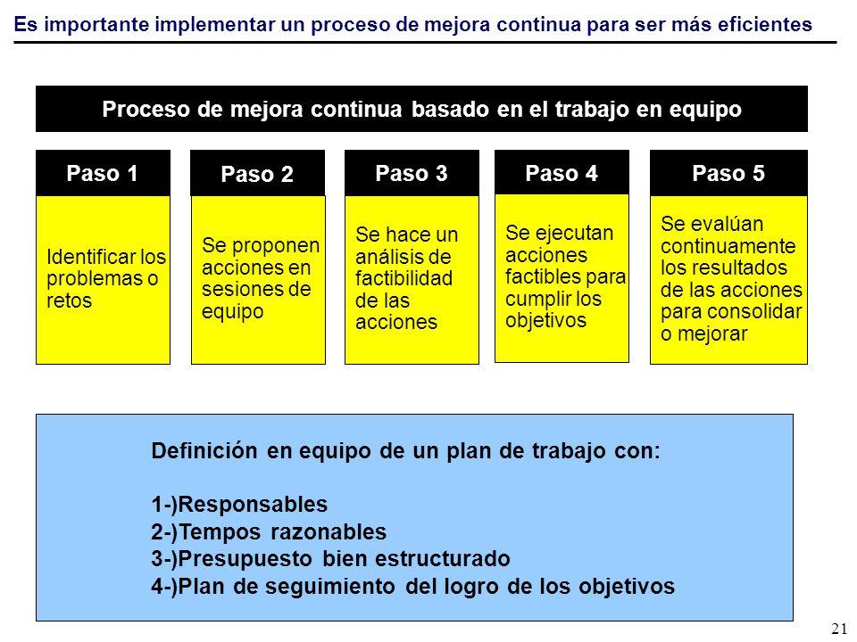 Paso 3 Se hace un análisis de factibilidad de las acciones Paso 1 Identificar los problemas o retos Paso 2 Se proponen acciones en sesiones de equipo