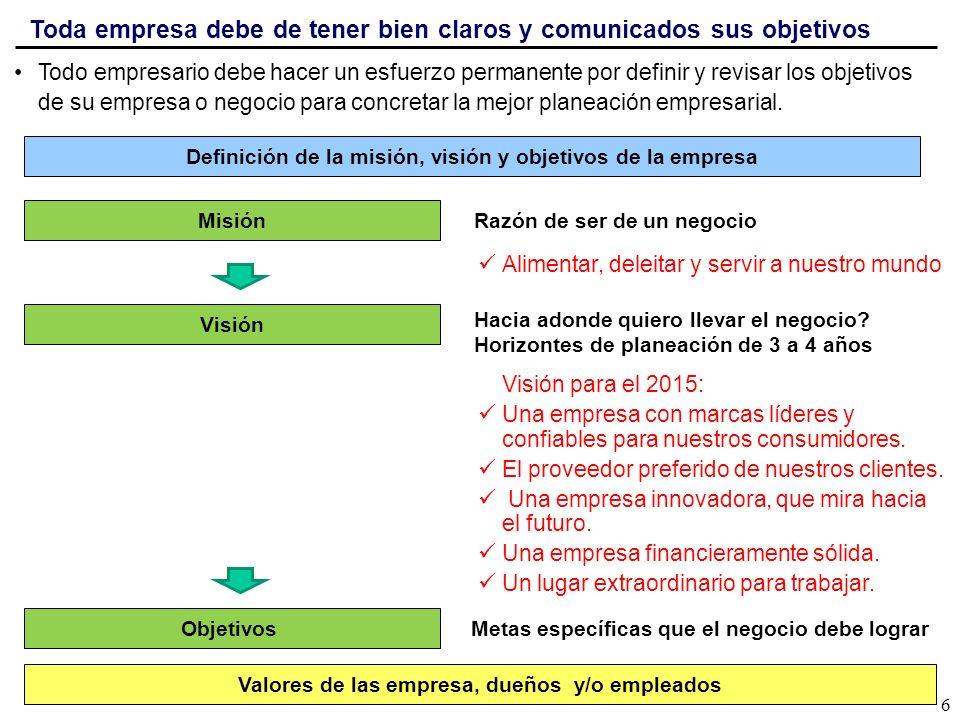 Toda empresa debe de tener bien claros y comunicados sus objetivos 6 Todo empresario debe hacer un esfuerzo permanente por definir y revisar los objet