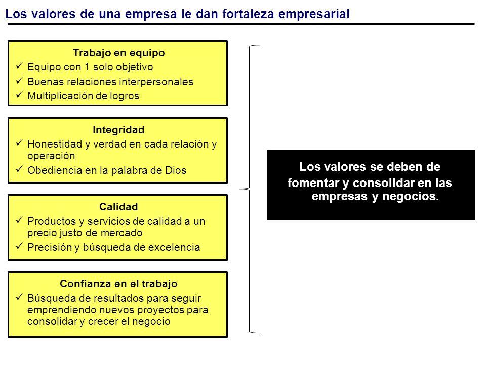 Los valores de una empresa le dan fortaleza empresarial Los valores se deben de fomentar y consolidar en las empresas y negocios. Trabajo en equipo Eq