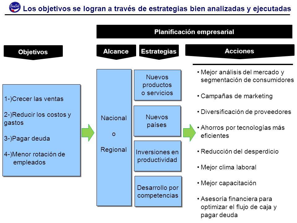 8 Acciones Objetivos Estrategias 1-)Crecer las ventas 2-)Reducir los costos y gastos 3-)Pagar deuda 4-)Menor rotación de empleados 1-)Crecer las venta