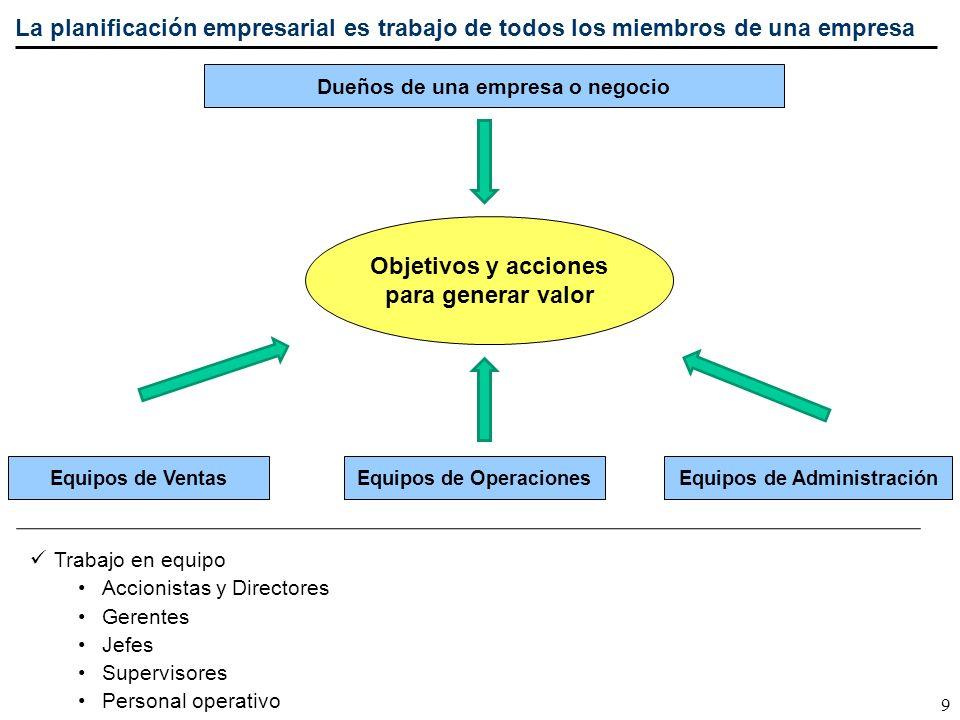 9 La planificación empresarial es trabajo de todos los miembros de una empresa Objetivos y acciones para generar valor Dueños de una empresa o negocio
