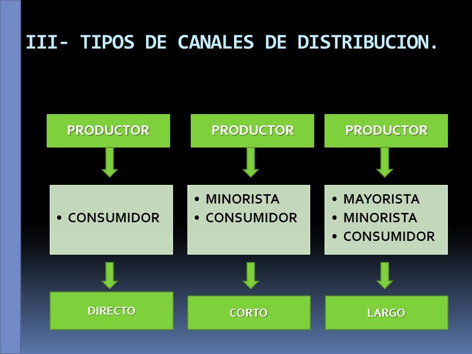 III- TIPOS DE CANALES DE DISTRIBUCION III- TIPOS DE CANALES DE DISTRIBUCION.PRODUCTOR CONSUMIDOR PRODUCTOR MINORISTA CONSUMIDOR PRODUCTOR MAYORISTA MI