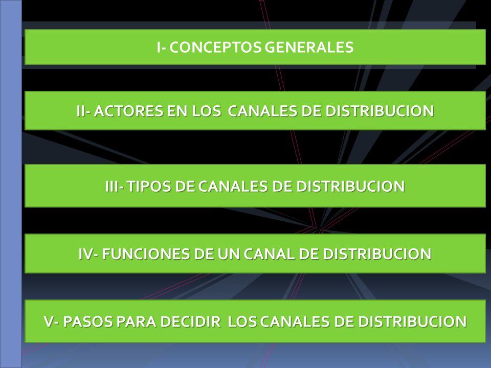 I- CONCEPTOS GENERALES III- TIPOS DE CANALES DE DISTRIBUCION II- ACTORES EN LOS CANALES DE DISTRIBUCION