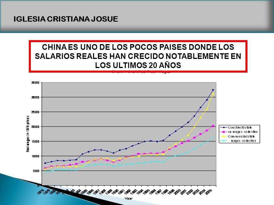 IGLESIA CRISTIANA JOSUE CHINA ES UNO DE LOS POCOS PAISES DONDE LOS SALARIOS REALES HAN CRECIDO NOTABLEMENTE EN LOS ULTIMOS 20 AÑOS