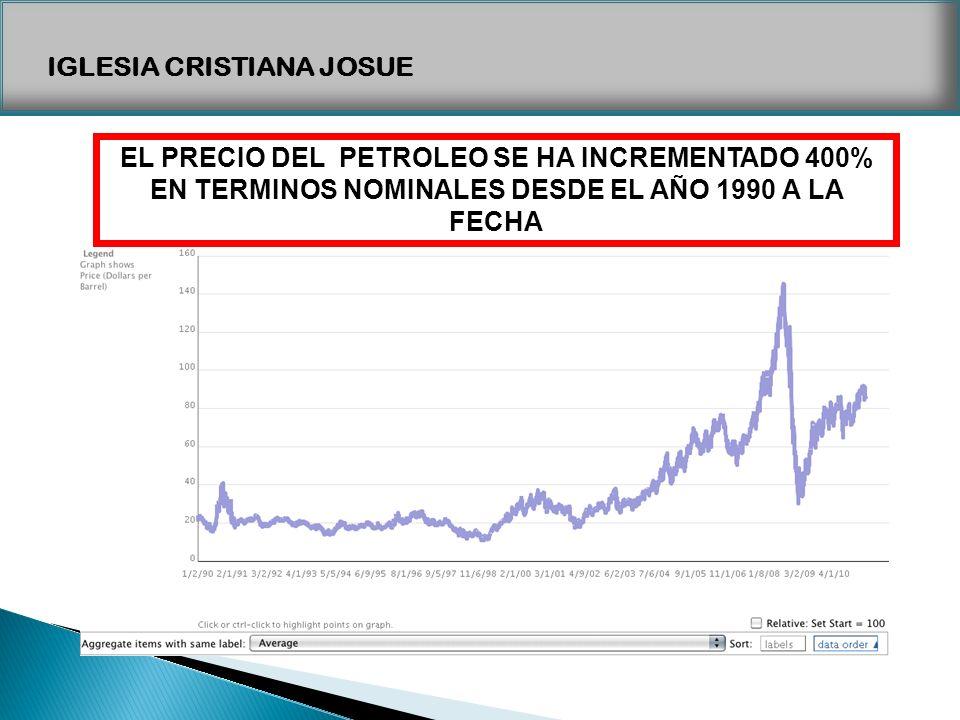 1990 precio petroleo: