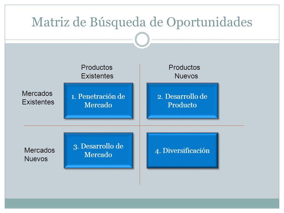 Matriz de Búsqueda de Oportunidades 1. Penetración de Mercado 3. Desarrollo de Mercado 4. Diversificación 2. Desarrollo de Producto Mercados Existente