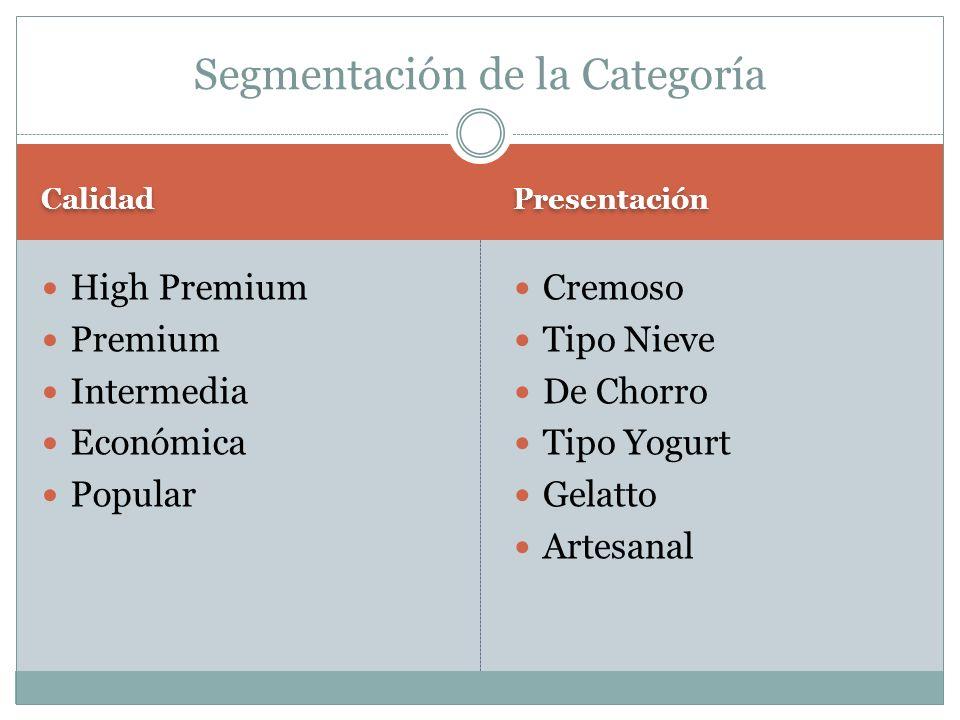 Calidad Presentación High Premium Premium Intermedia Económica Popular Cremoso Tipo Nieve De Chorro Tipo Yogurt Gelatto Artesanal Segmentación de la C
