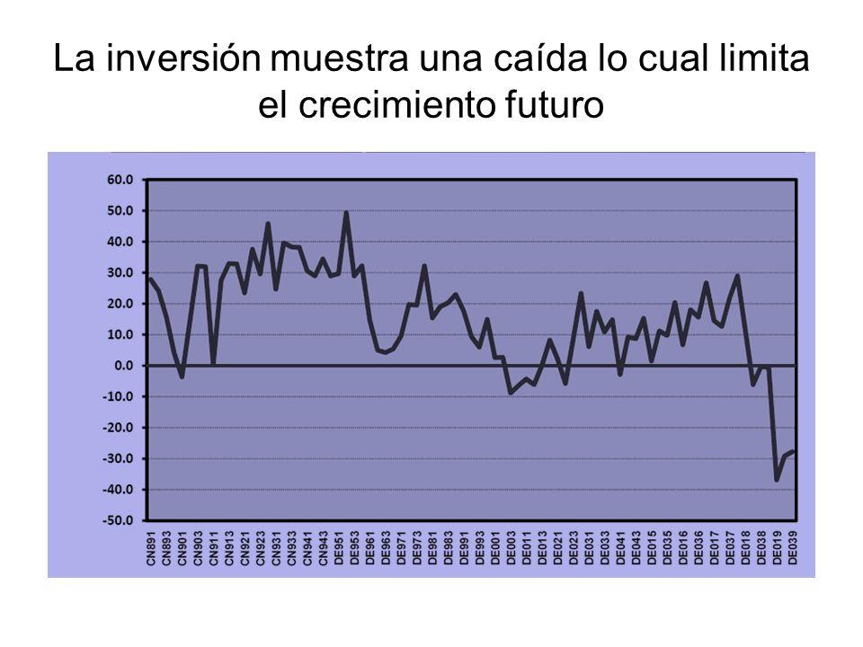 La inversión muestra una caída lo cual limita el crecimiento futuro