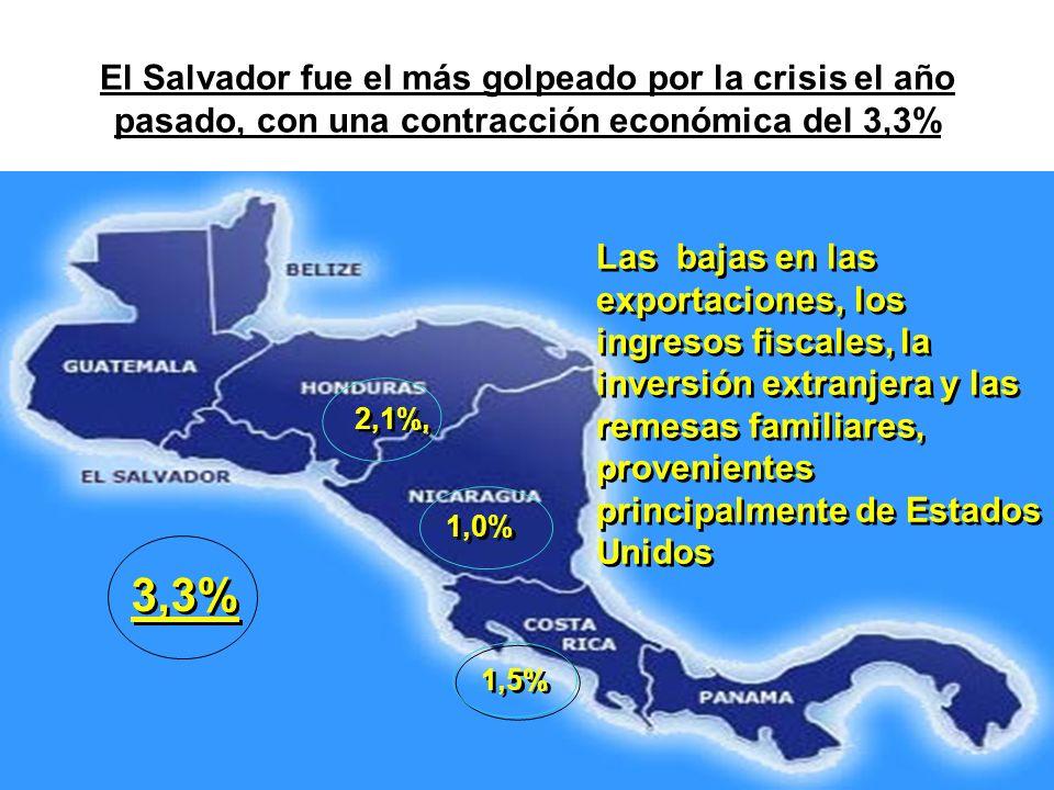 El Salvador fue el más golpeado por la crisis el año pasado, con una contracción económica del 3,3% 1,5% 2,1%, 1,0% 3,3% Las bajas en las exportacione