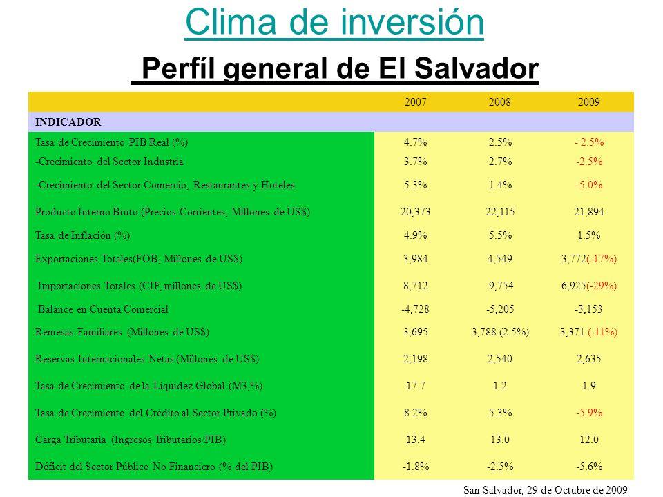Clima de inversión Clima de inversión Perfíl general de El Salvador 200720082009 INDICADOR Tasa de Crecimiento PIB Real (%)4.7%2.5%- 2.5% -Crecimiento