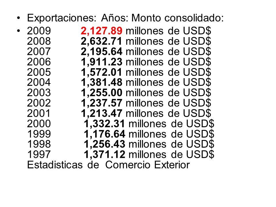 Exportaciones: Años: Monto consolidado: 2009 2,127.89 millones de USD$ 2008 2,632.71 millones de USD$ 2007 2,195.64 millones de USD$ 2006 1,911.23 mil