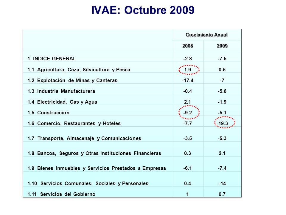 IVAE: Octubre 2009