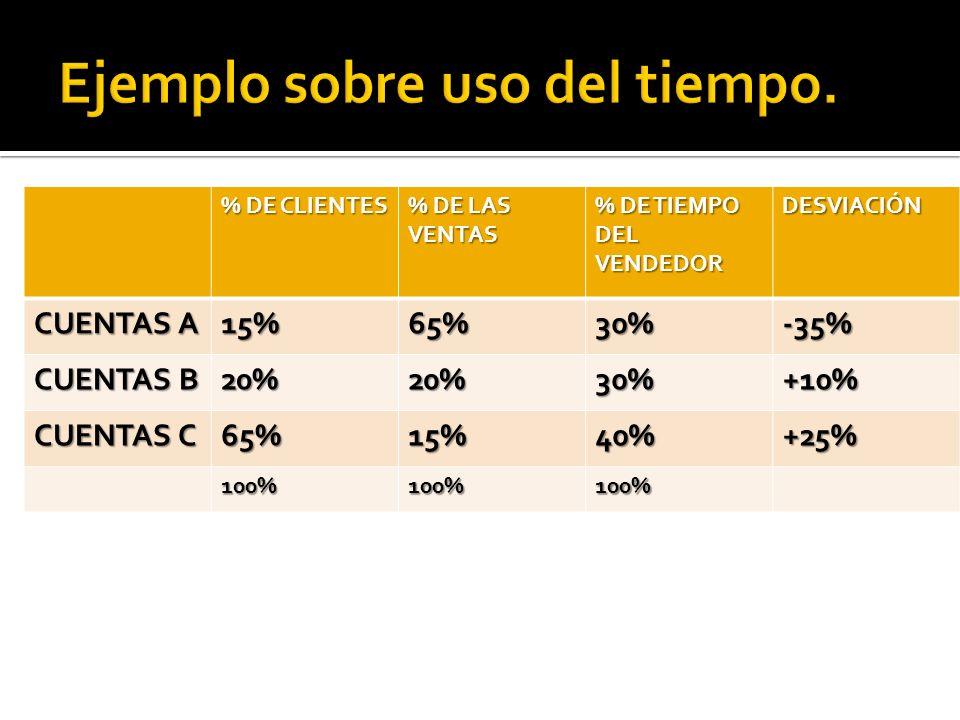 % DE CLIENTES % DE LAS VENTAS % DE TIEMPO DEL VENDEDOR DESVIACIÓN CUENTAS A 15%65%30%-35% CUENTAS B 20%20%30%+10% CUENTAS C 65%15%40%+25% 100%100%100%