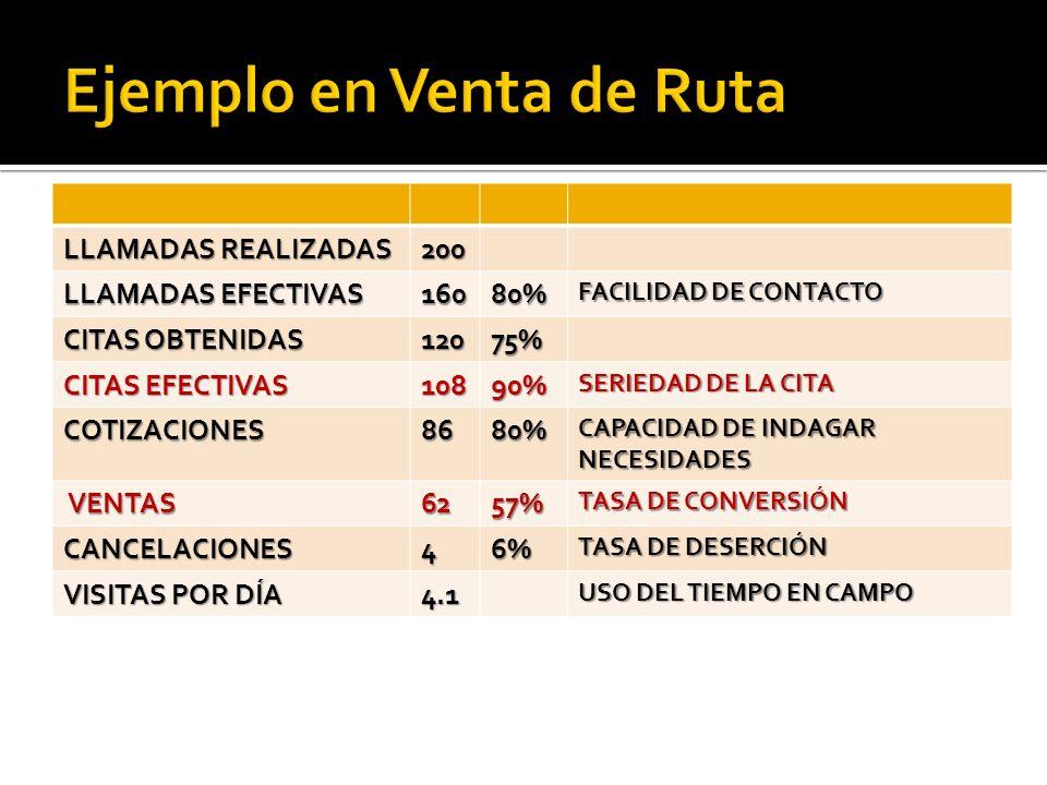 LLAMADAS REALIZADAS 200 LLAMADAS EFECTIVAS 16080% FACILIDAD DE CONTACTO CITAS OBTENIDAS 12075% CITAS EFECTIVAS 10890% SERIEDAD DE LA CITA COTIZACIONES