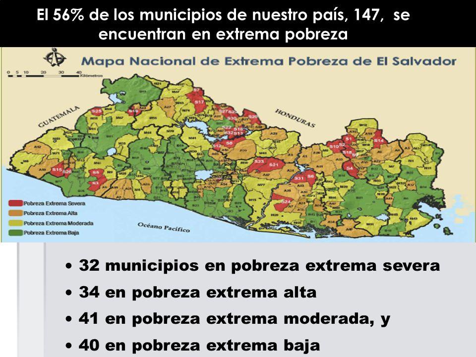 El 56% de los municipios de nuestro país, 147, se encuentran en extrema pobreza 32 municipios en pobreza extrema severa 34 en pobreza extrema alta 41