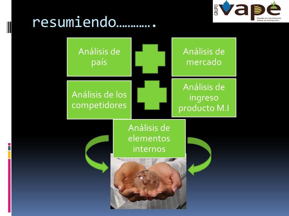 resumiendo…………. Análisis de país Análisis de mercado Análisis de los competidores Análisis de ingreso producto M.I Análisis de elementos internos
