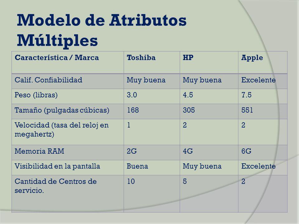 Modelo de Atributos Múltiples Característica / MarcaToshibaHPApple Calif. ConfiabilidadMuy buena Excelente Peso (libras)3.04.57.5 Tamaño (pulgadas cúb