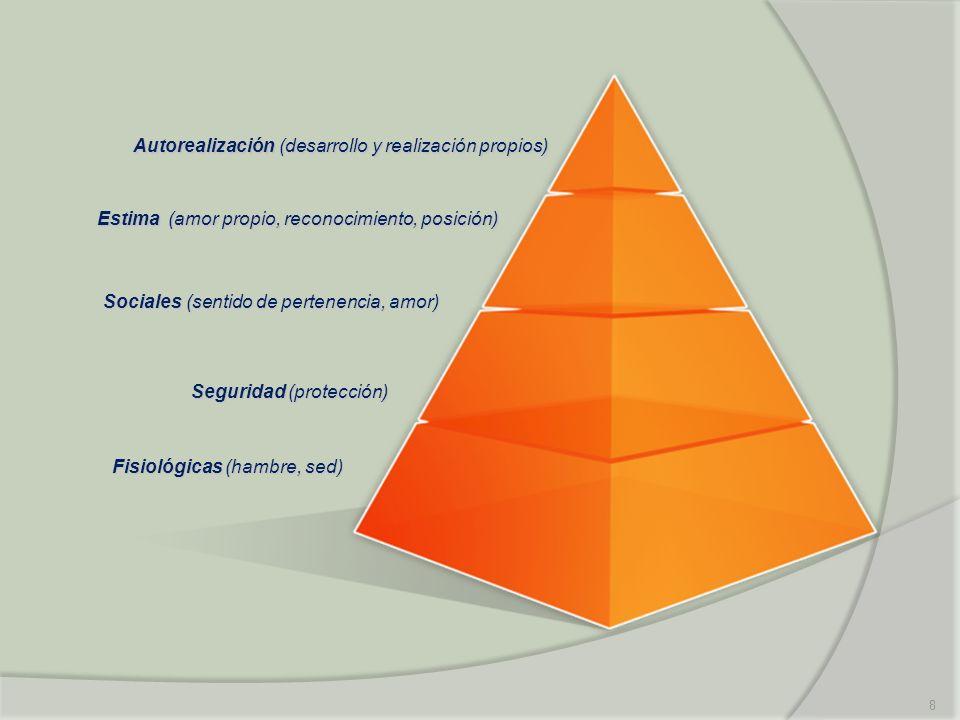 8 Seguridad (protección) Sociales (sentido de pertenencia, amor) Estima (amor propio, reconocimiento, posición) Autorealización (desarrollo y realizac