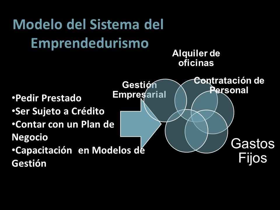 Alquiler de oficinas Contratación de Personal Gastos Fijos Gestión Empresarial Modelo del Sistema del Emprendedurismo Pedir Prestado Ser Sujeto a Créd