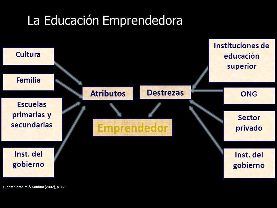 Cultura Familia Escuelas primarias y secundarias Inst. del gobierno Atributos Emprendedor Destrezas Instituciones de educación superior ONG Sector pri