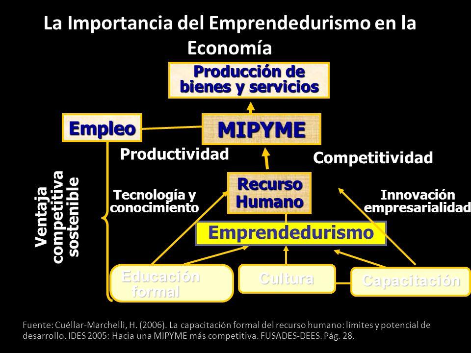 Cultura Emprendedurismo Innovación empresarialidad Ventaja competitiva sostenible Educación formal Educación formal Capacitación Tecnología y conocimi