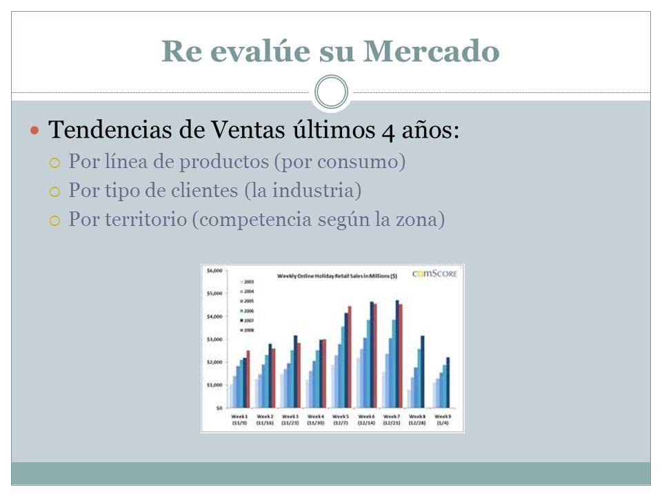 Re evalúe su Mercado Tendencias de Ventas últimos 4 años: Por línea de productos (por consumo) Por tipo de clientes (la industria) Por territorio (com