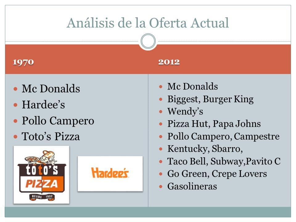 1970 2012 Mc Donalds Hardees Pollo Campero Totos Pizza Mc Donalds Biggest, Burger King Wendys Pizza Hut, Papa Johns Pollo Campero, Campestre Kentucky,