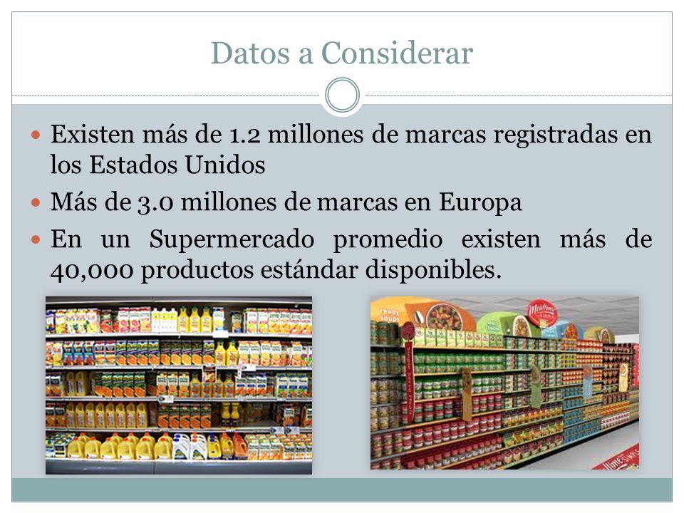 Datos a Considerar Existen más de 1.2 millones de marcas registradas en los Estados Unidos Más de 3.0 millones de marcas en Europa En un Supermercado