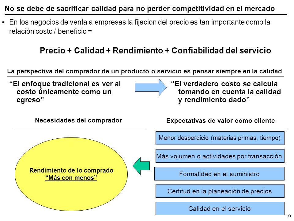 10 Los costos se pueden incrementar por atributos de productos no valorados Muy frecuentemente se reducen los precios de cotizaciones al negociar con el cliente la eliminación de atributos de producto o servicio no valorados.