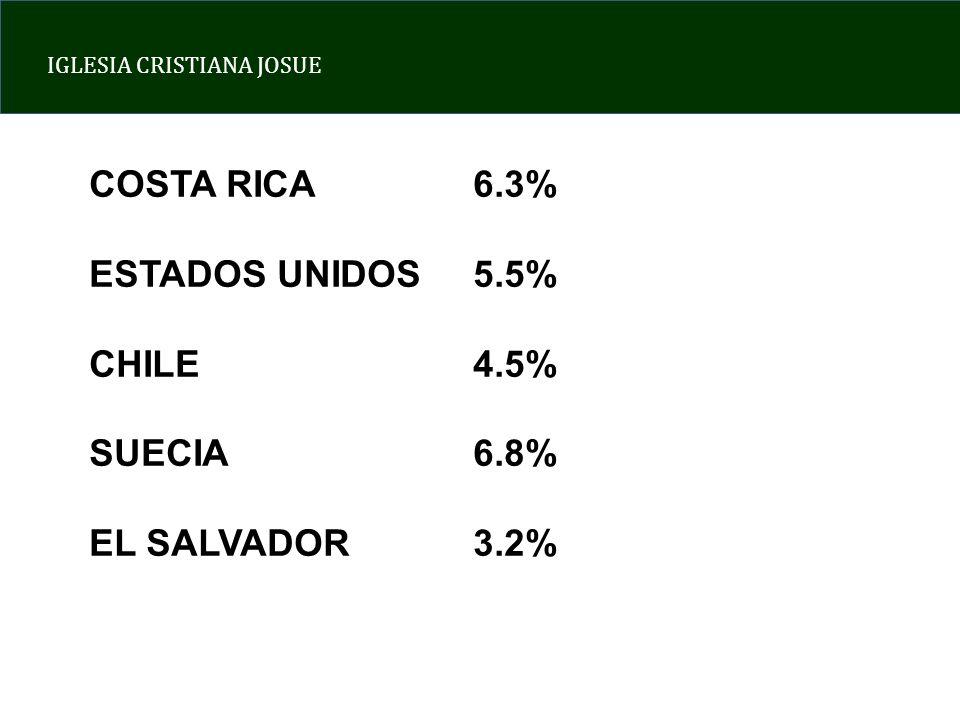 IGLESIA CRISTIANA JOSUE COSTA RICA6.3% ESTADOS UNIDOS5.5% CHILE4.5% SUECIA 6.8% EL SALVADOR3.2%