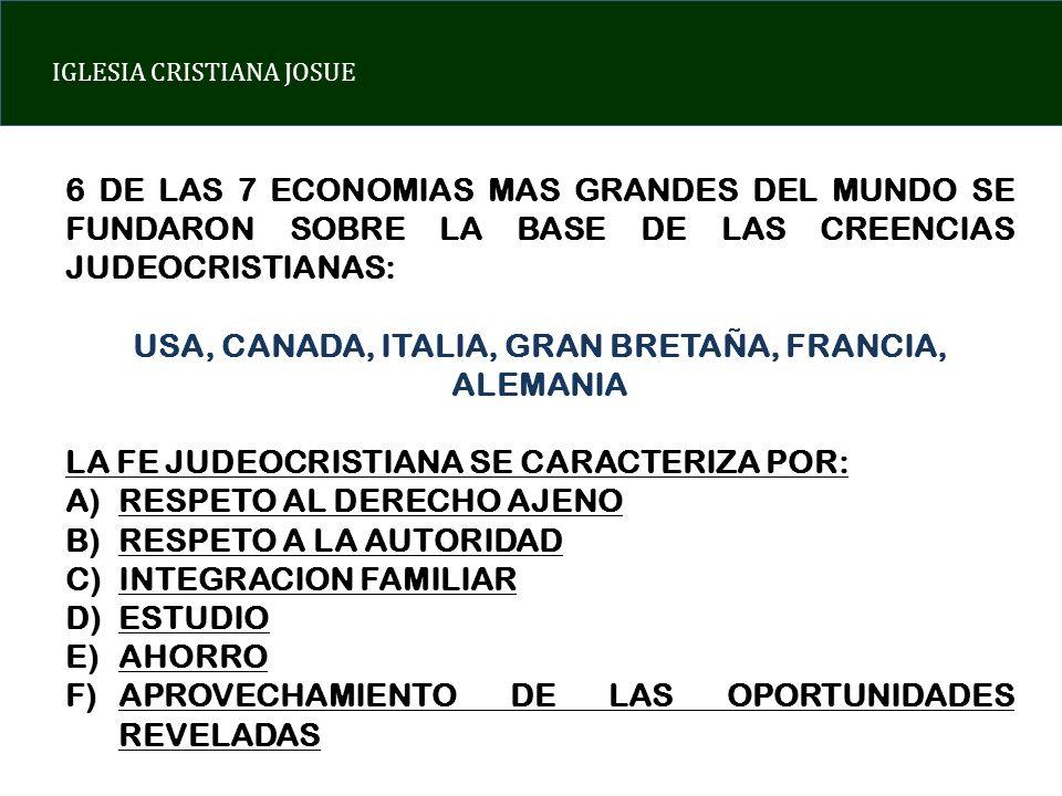 IGLESIA CRISTIANA JOSUE 6 DE LAS 7 ECONOMIAS MAS GRANDES DEL MUNDO SE FUNDARON SOBRE LA BASE DE LAS CREENCIAS JUDEOCRISTIANAS: USA, CANADA, ITALIA, GRAN BRETAÑA, FRANCIA, ALEMANIA LA FE JUDEOCRISTIANA SE CARACTERIZA POR: A)RESPETO AL DERECHO AJENO B)RESPETO A LA AUTORIDAD C)INTEGRACION FAMILIAR D)ESTUDIO E)AHORRO F)APROVECHAMIENTO DE LAS OPORTUNIDADES REVELADAS
