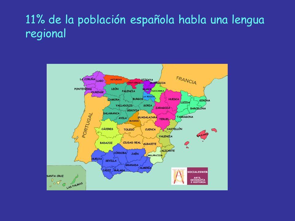 11% de la población española habla una lengua regional