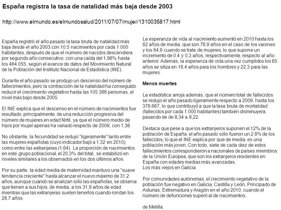 España registra la tasa de natalidad más baja desde 2003 http://www.elmundo.es/elmundosalud/2011/07/07/mujer/1310035817.html España registró el año pasado la tasa bruta de natalidad más baja desde el año 2003 con 10,5 nacimientos por cada 1.000 habitantes, después de que el número de nacidos descendiera por segundo año consecutivo, con una caída del 1,96% hasta los 484.055, según el avance de datos del Movimiento Natural de la Población del Instituto Nacional de Estadística (INE).