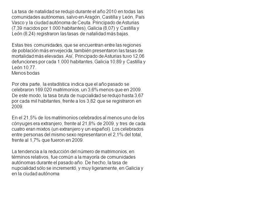 La tasa de natalidad se redujo durante el año 2010 en todas las comunidades autónomas, salvo en Aragón, Castilla y León, País Vasco y la ciudad autónoma de Ceuta.
