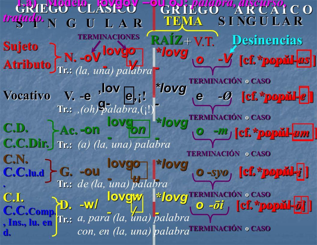 a) lovgoV – ou oJ 1.- Nombres masculinos y femeninos: b ) nh:soV – ou hJ i sla 2.- Nombres neutros: dw:ron – ou tov r egalo La 2ª declinación griega c