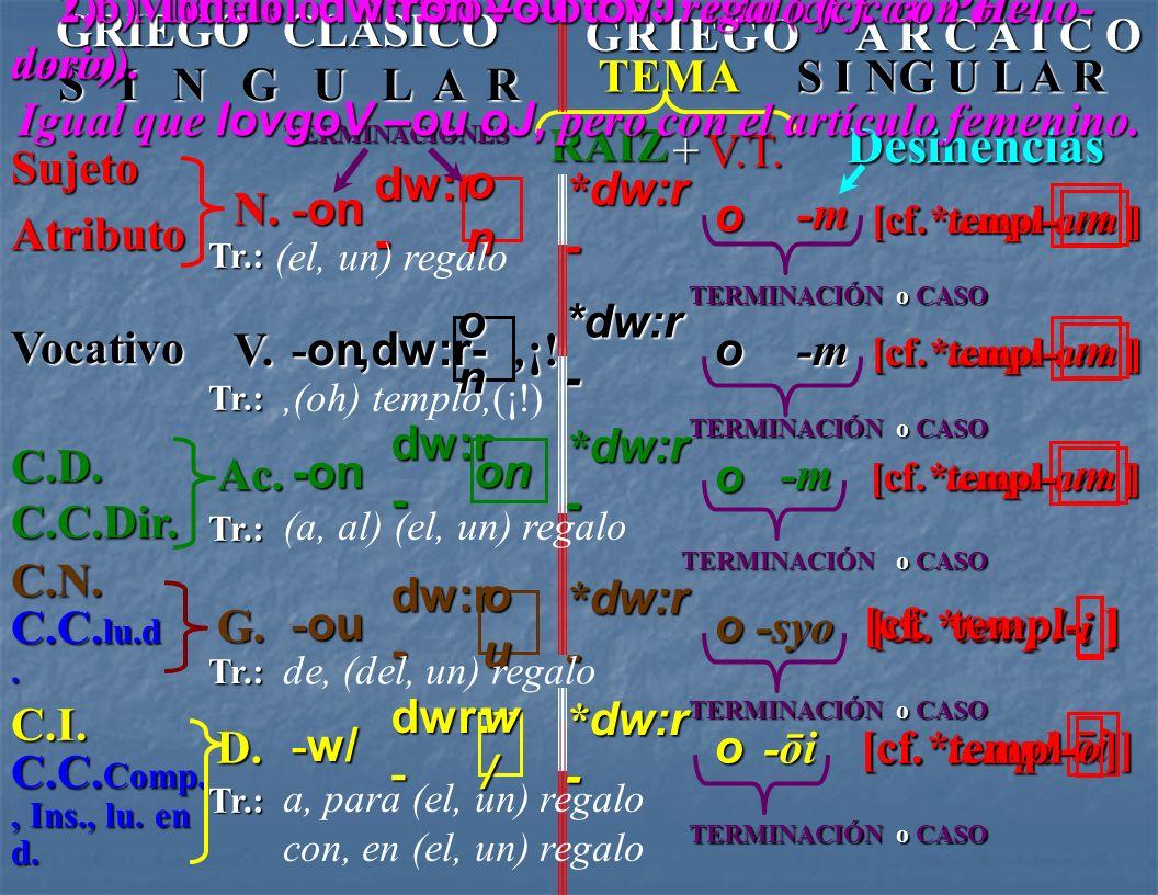 o CASO [cf.*popŭl- ] i [cf. popŭl- ] ] i N. Sujeto - oi Atributo * lovg - o RAÍZ +V.T. Desinencias [cf.*popŭl- ] ] i TERMINACIONES Tr.: V. Vocativo -