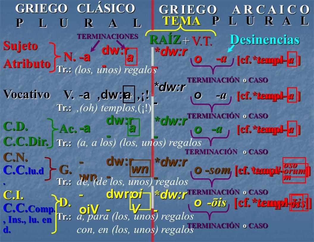 C.I. o CASO N. Sujeto - on Atributo * dw:r - o RAÍZ +V.T. Desinencias [cf.*templ- ] ] onononon omomomom TERMINACIONES Tr.: V. Vocativo - on *dw:r - Tr