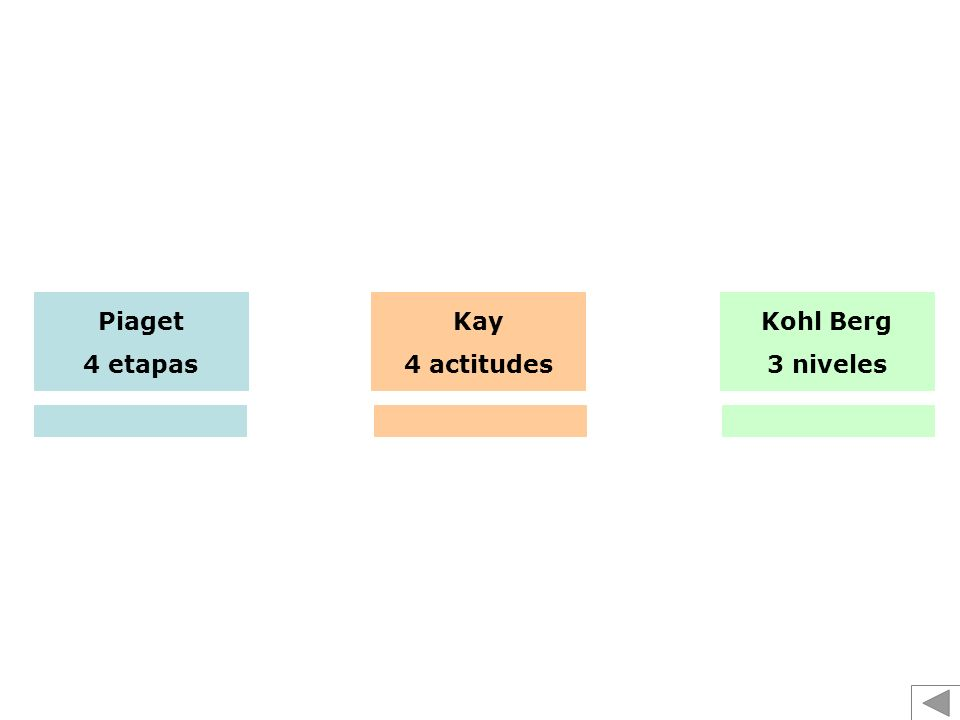 Piaget 4 etapas Kay 4 actitudes Kohl Berg 3 niveles