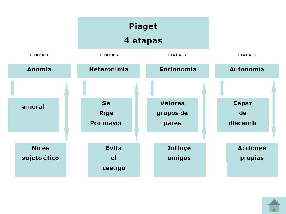 Piaget 4 etapas AnomiaHeteronimiaSocionomiaAutonomía amoral No es sujeto ético Se Rige Por mayor Evita el castigo Valores grupos de pares Influye amig