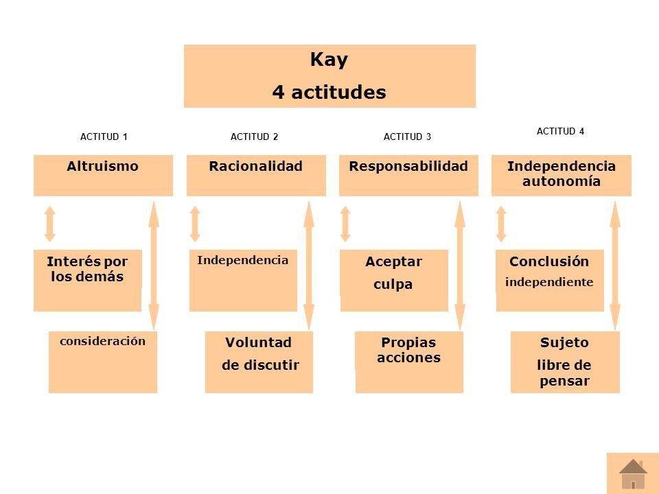 Kay 4 actitudes AltruismoRacionalidadResponsabilidadIndependencia autonomía Interés por los demás consideración Independencia Voluntad de discutir Con