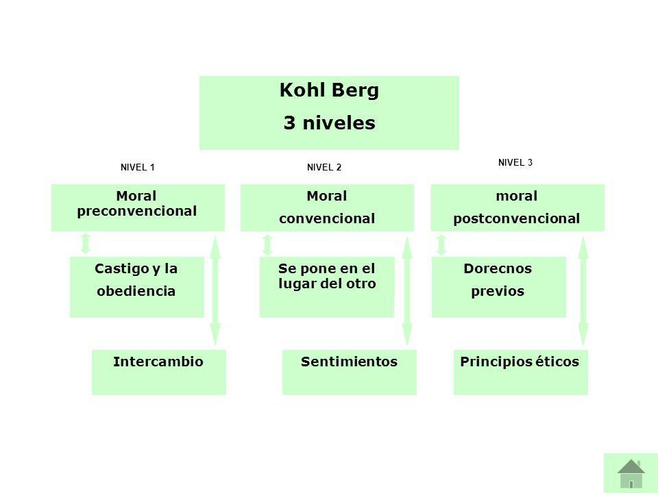 Kohl Berg 3 niveles Moral preconvencional Moral convencional moral postconvencional Castigo y la obediencia Intercambio Se pone en el lugar del otro S