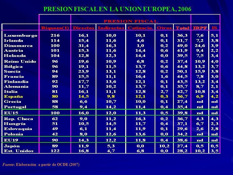 Número de Declarantes 1.008.744 Con Base Imponible > 0 450.505 (44,7%) Con Cuota Líquida Positiva 438.458 (43,4%) Tipo Medio Efectivo: 24,13% 1.