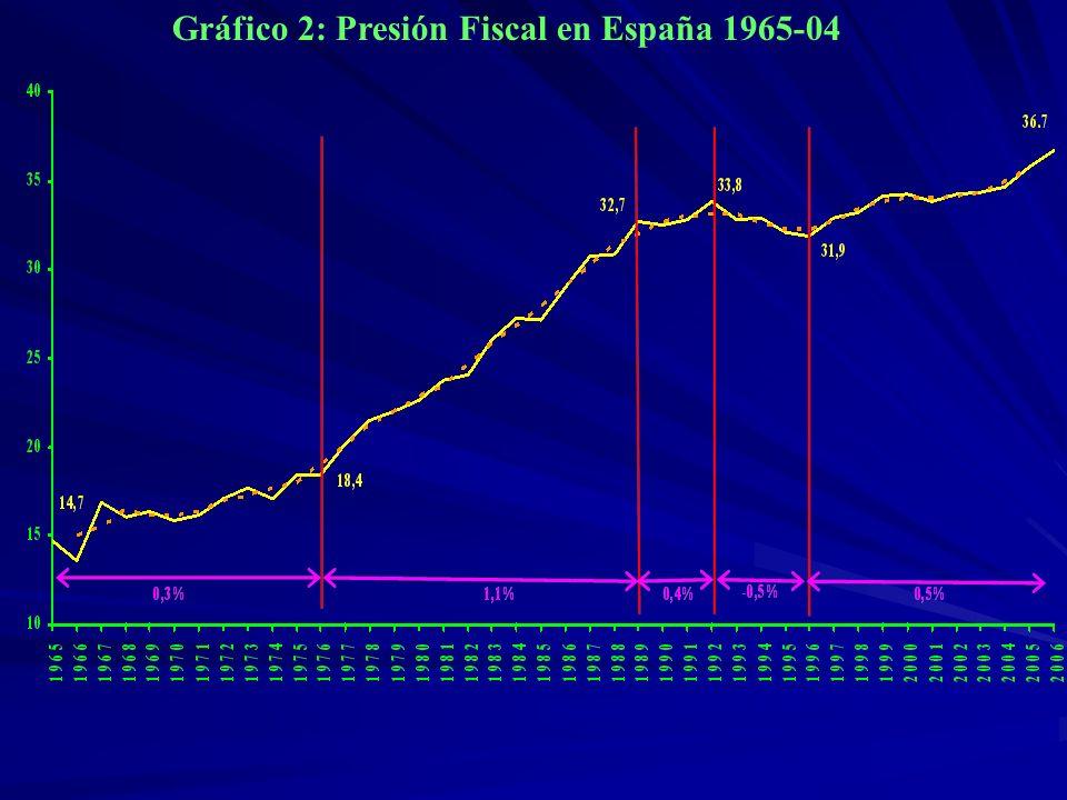 Gráfico 2: Presión Fiscal en España 1965-04