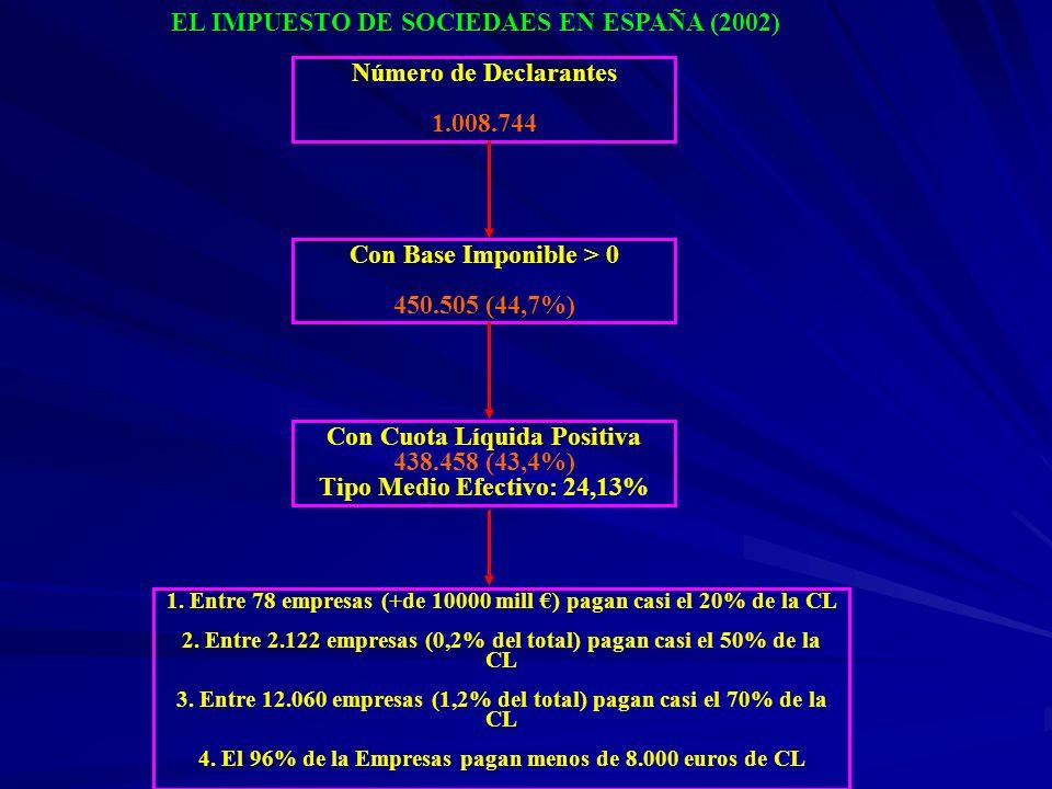 Número de Declarantes 1.008.744 Con Base Imponible > 0 450.505 (44,7%) Con Cuota Líquida Positiva 438.458 (43,4%) Tipo Medio Efectivo: 24,13% 1. Entre