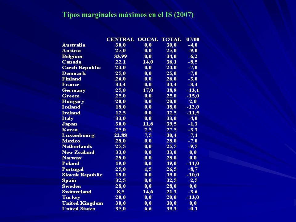 Tipos marginales máximos en el IS (2007)