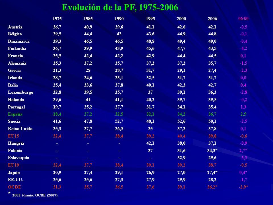 19751985199019952000200606/00 Austria36,740,939,641,142,642,1-0,5 Bélgica39,544,44243,644,944,8-0,1 Dinamarca39,346,5 48,849,449,0-0,4 Finlandia36,739