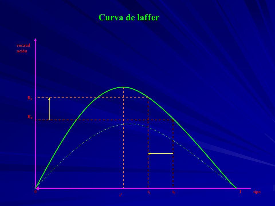 Limitaciones de Eficiencia al diseño del IRPF Trabajo: 1.